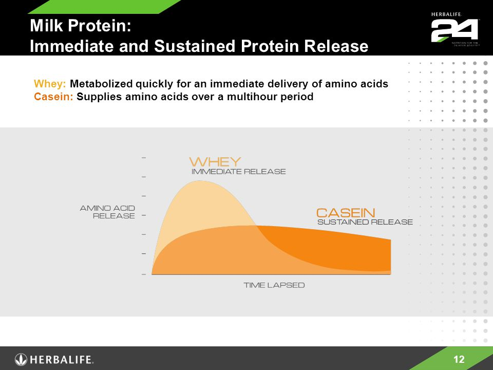 12 Milk Protein: Immediate and Sustained Protein Release Whey: Metabolized quickly for an immediate delivery of amino acids Casein: Supplies amino acids over a multihour period