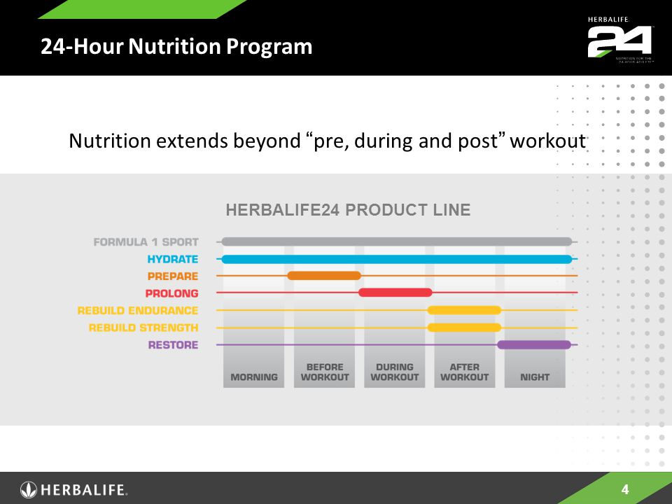 4 24-Hour Nutrition Program HERBALIFE24 PRODUCT LINE Nutrition extends beyond pre, during and post workout