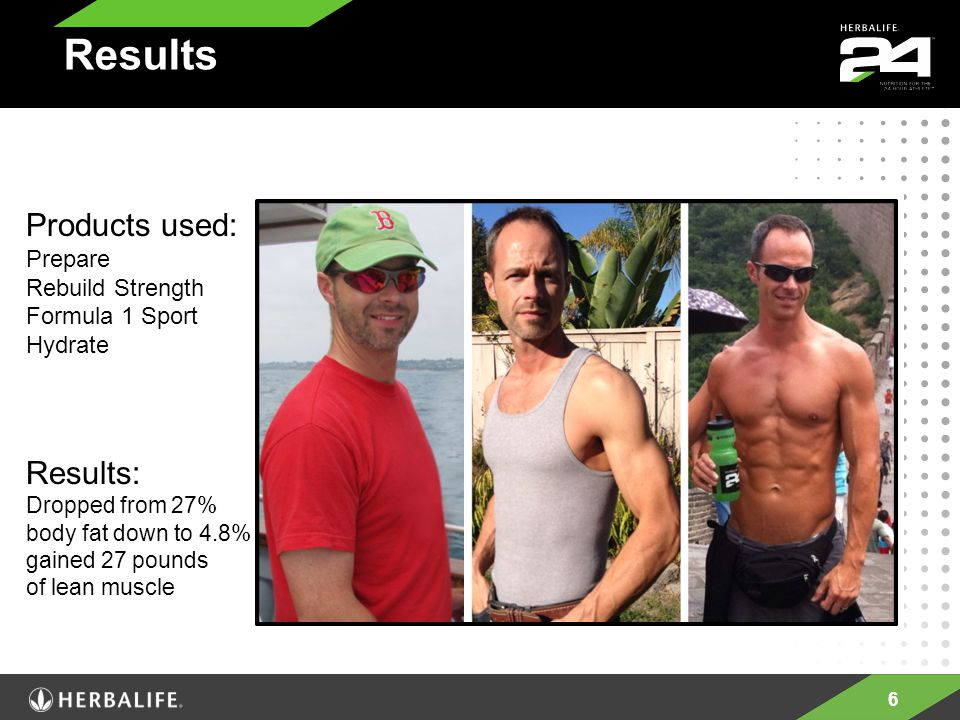 6 Results Products used: Prepare Rebuild Strength Formula 1 Sport Hydrate Results: Dropped from 27% body fat down to 4.8% gained 27 pounds of lean muscle
