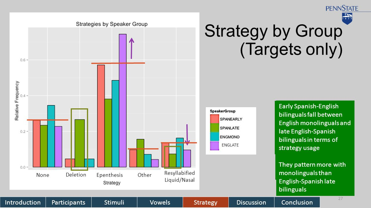 Strategy by Group (Targets only) IntroductionParticipantsStimuliVowelsStrategyDiscussionConclusion 27 Deletion Epenthesis Other Resyllabified Liquid/Nasal None ENGLATE Deletion is highest for late Spanish-English bilinguals Resyllabification is also lowest for this group English late bilinguals do not adapt deletion as a repair strategy They do, however, lower usage of resyllabification in favor of the cross- linguistic strategy of epenthesis Early Spanish-English bilinguals fall between English monolinguals and late English-Spanish bilinguals in terms of strategy usage They pattern more with monolinguals than English-Spanish late bilinguals