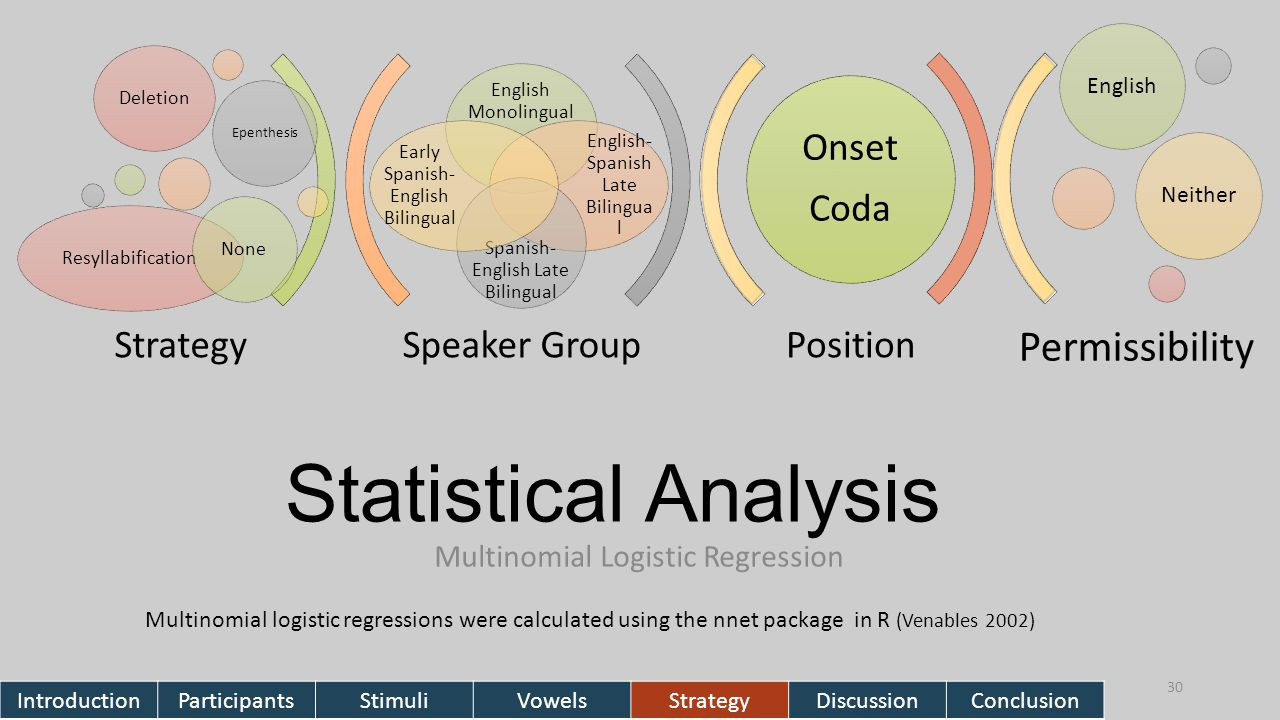 Statistical Analysis Multinomial Logistic Regression 30 Multinomial logistic regressions were calculated using the nnet package in R (Venables 2002) Speaker GroupPosition English Monolingual English- Spanish Late Bilingua l Spanish- English Late Bilingual Early Spanish- English Bilingual Deletion Epenthesis ResyllabificationNone Onset Coda Strategy EnglishNeither Permissibility IntroductionParticipantsStimuliVowelsStrategyDiscussionConclusion