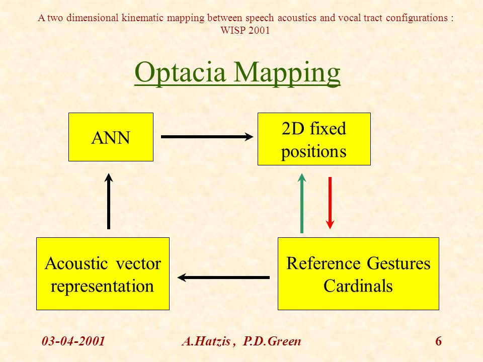A two dimensional kinematic mapping between speech acoustics and vocal tract configurations : WISP 2001 03-04-2001A.Hatzis, P.D.Green6 Optacia Mapping