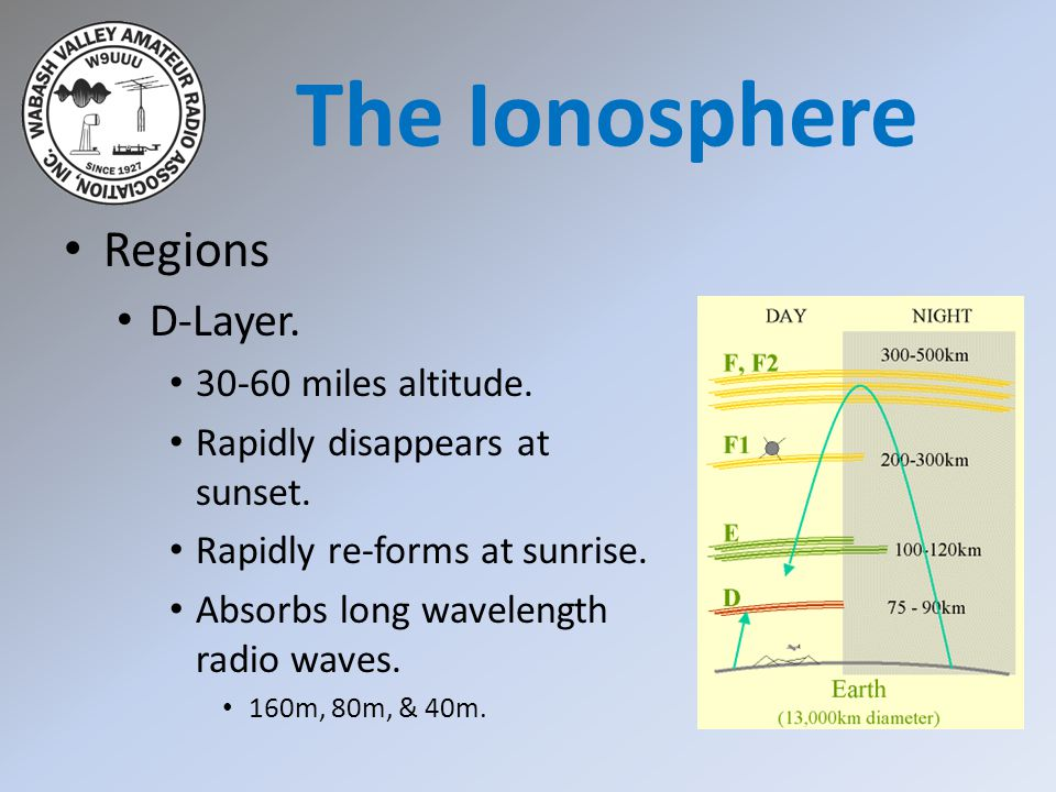 G3C13 -- What is Near Vertical Incidence Sky- wave (NVIS) propagation.