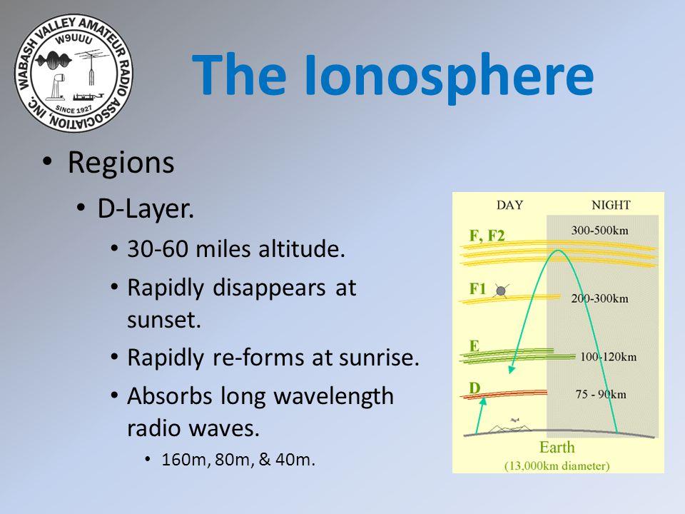 Sky-Wave & Ground-Wave Propagation.Sky-Wave.