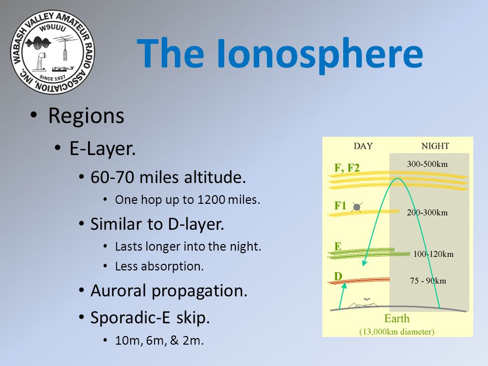 Regions F-Layer.100-300 miles altitude. One-hop up to 2500 miles.