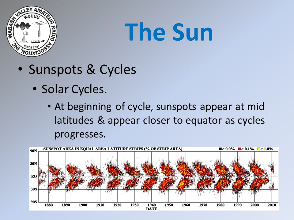 Sunspots & Cycles Solar Cycles. At beginning of cycle, sunspots appear at mid latitudes & appear closer to equator as cycles progresses. The Sun
