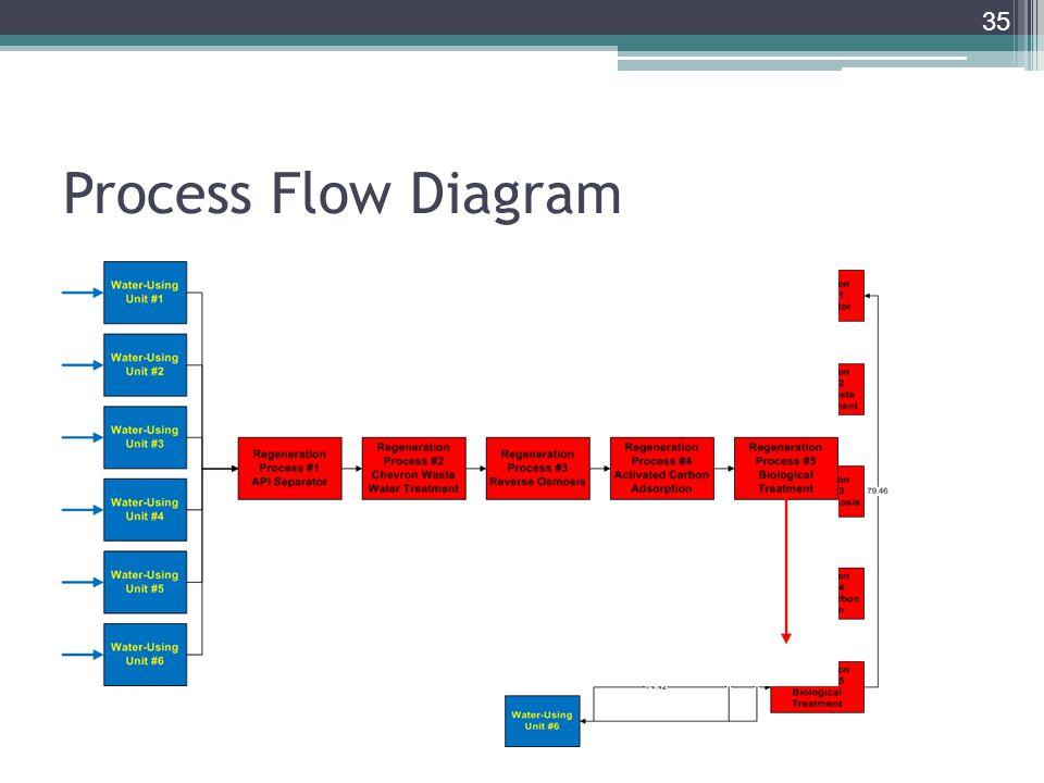 Process Flow Diagram 35