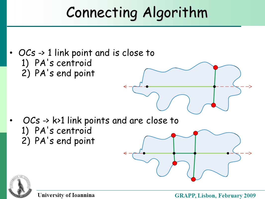 GRAPP, Lisbon, February 2009 University of Ioannina Connecting Algorithm OCs -> 1 link point and is close to 1)PA s centroid 2)PA s end point OCs -> k>1 link points and are close to 1)PA s centroid 2)PA s end point