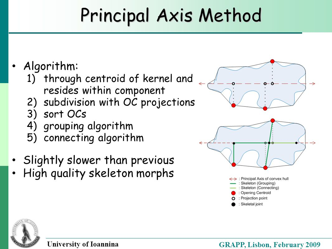 GRAPP, Lisbon, February 2009 University of Ioannina Principal Axis Method Algorithm: 1)through centroid of kernel and resides within component 2)subdi