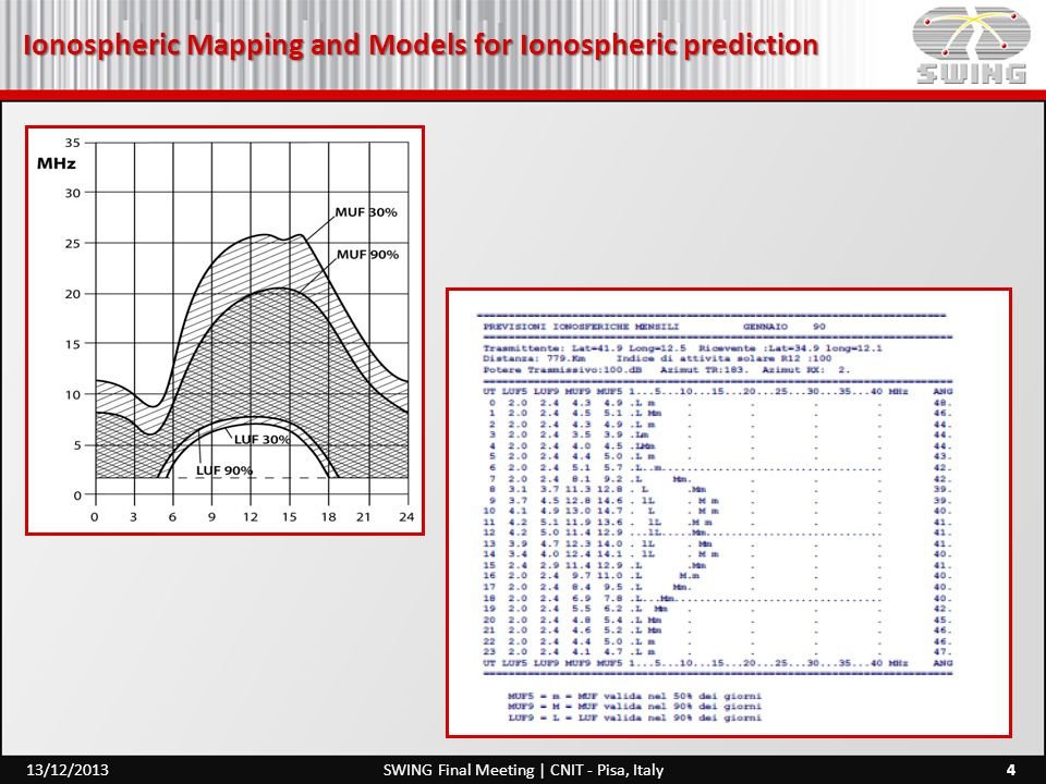 Ionospheric Mapping and Models for Ionospheric prediction 5SWING Final Meeting | CNIT - Pisa, Italy13/12/2013 HF area prediction The skip distance is defined as the minimum distance D for which it is possible to establish a radio link for a given frequency f ob and the critical angle of incidence φ 0.