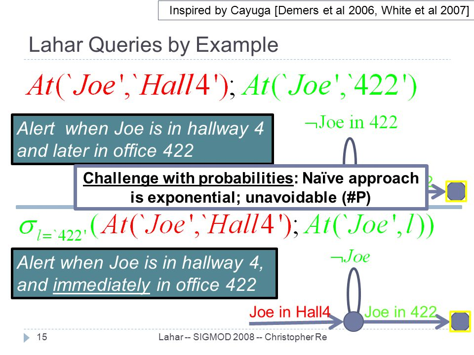 Lahar Queries by Example Lahar -- SIGMOD 2008 -- Christopher Re15 Alert when Joe is in hallway 4 and later in office 422 Joe in Hall4Joe in 422 Inspir