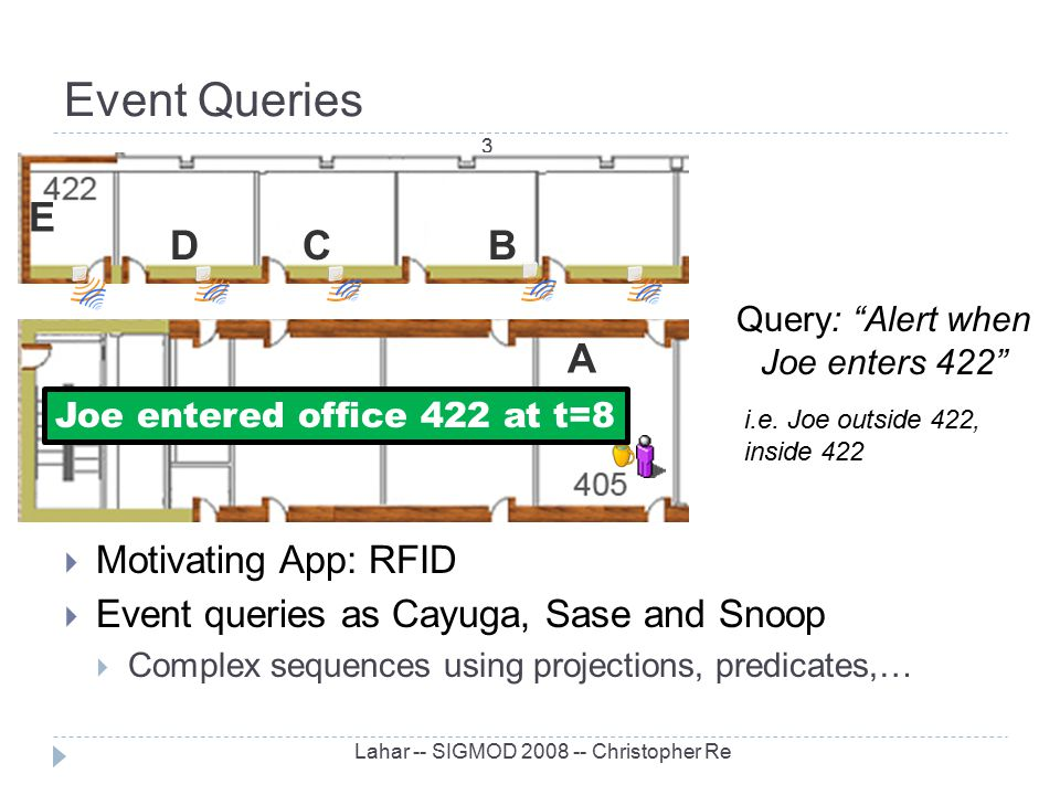 Event Queries Lahar -- SIGMOD 2008 -- Christopher Re 3 CB A D E  Motivating App: RFID  Event queries as Cayuga, Sase and Snoop  Complex sequences u