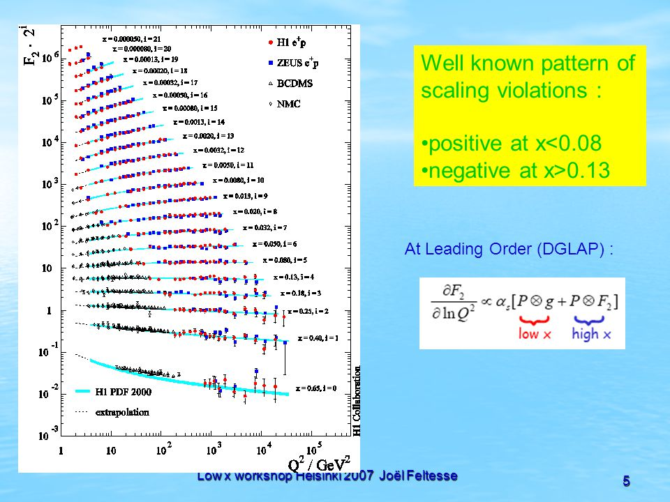 Low x workshop Helsinki 2007 Joël Feltesse 5 Well known pattern of scaling violations : positive at x<0.08 negative at x>0.13 At Leading Order (DGLAP)