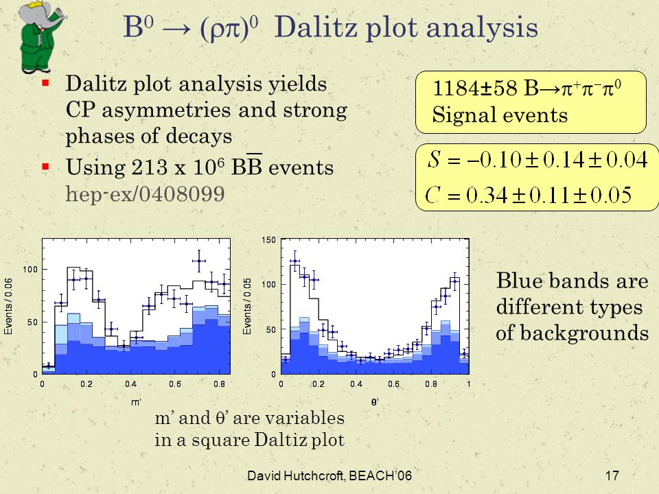 David Hutchcroft, BEACH'0617 B 0 →   Dalitz plot analysis  Dalitz plot analysis yields CP asymmetries and strong phases of decays  Using 213 x