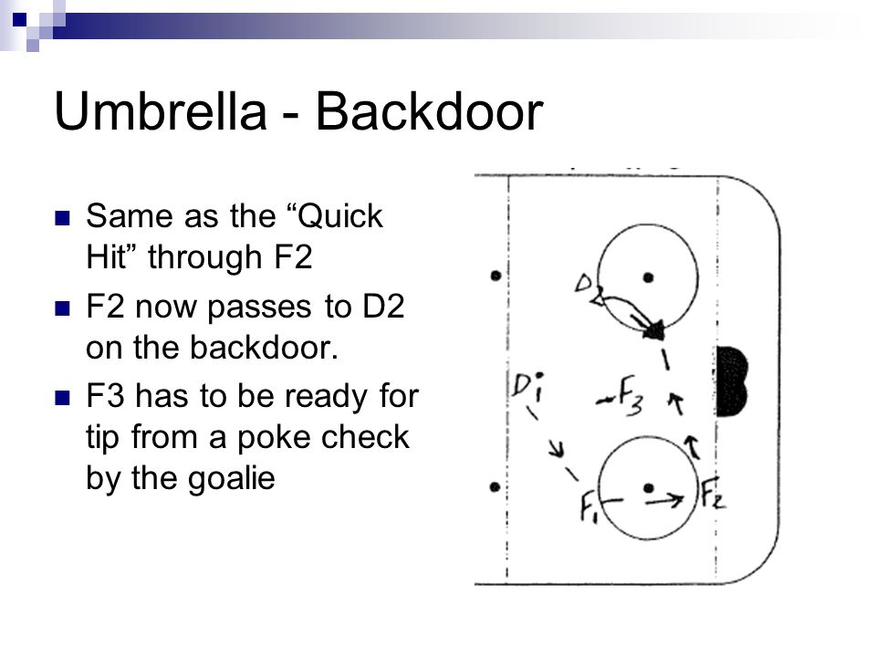 "Umbrella - Backdoor Same as the ""Quick Hit"" through F2 F2 now passes to D2 on the backdoor. F3 has to be ready for tip from a poke check by the goalie"