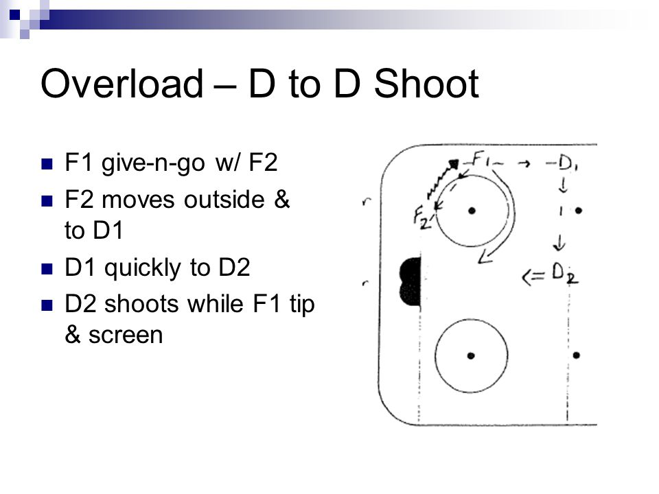 Overload – D Slide & Shoot F1 & F2 give-n-go F2 moves outside and to D1 D1 slides and shoots with F1 tip & screen