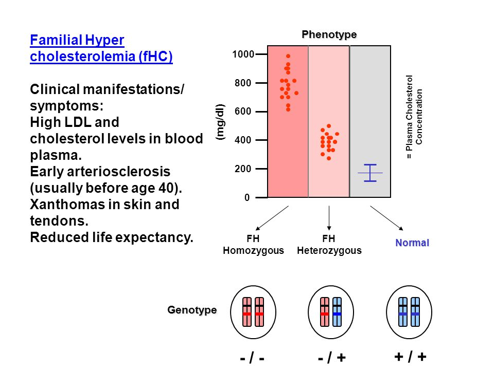 Familial Hyper cholesterolemia (fHC) Clinical manifestations/ symptoms: High LDL and cholesterol levels in blood plasma.