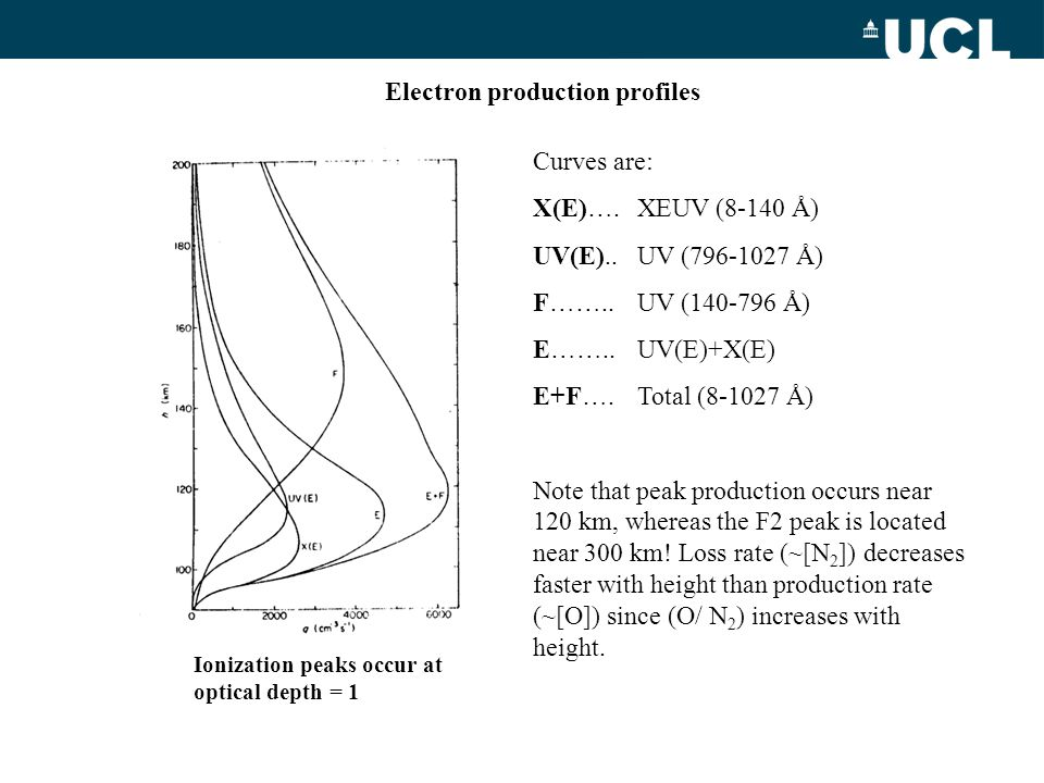 Electron production profiles Curves are: X(E)….XEUV (8-140 Å) UV(E)..UV (796-1027 Å) F……..UV (140-796 Å) E……..UV(E)+X(E) E+F….Total (8-1027 Å) Note th