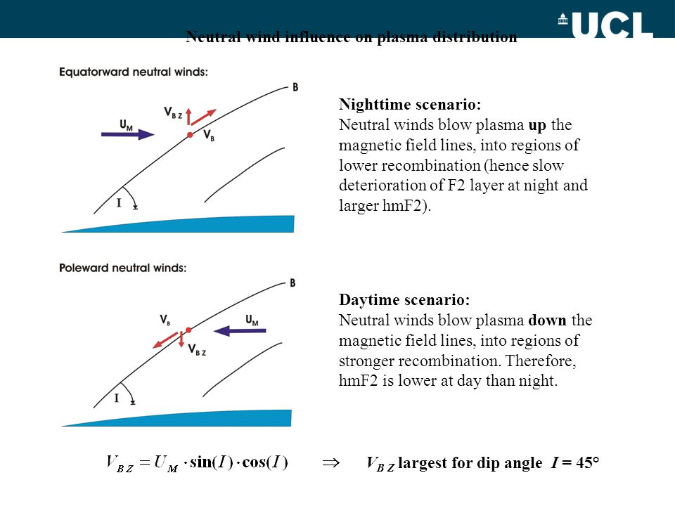 Neutral wind influence on plasma distribution Nighttime scenario: Neutral winds blow plasma up the magnetic field lines, into regions of lower recombi