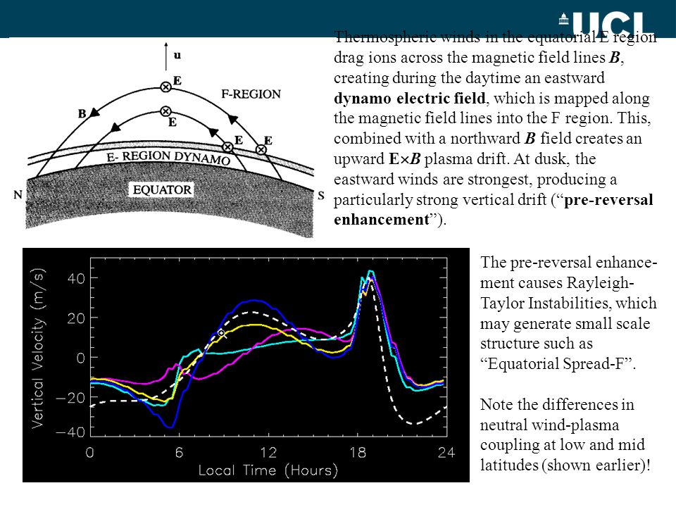 Thermospheric winds in the equatorial E region drag ions across the magnetic field lines B, creating during the daytime an eastward dynamo electric fi