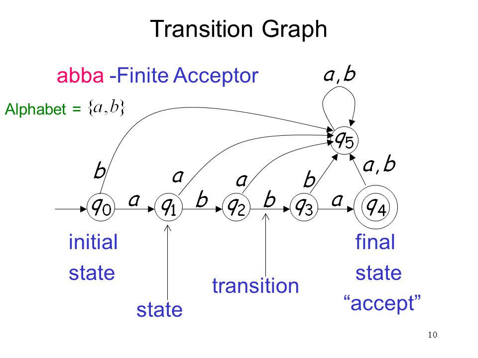 10 Transition Graph initial state final state accept state transition abba -Finite Acceptor Alphabet =