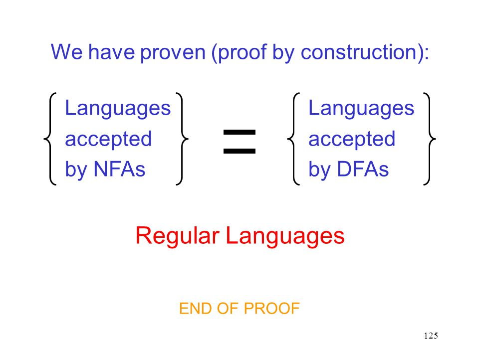125 Languages accepted by NFAs Languages accepted by DFAs We have proven (proof by construction): Regular Languages END OF PROOF