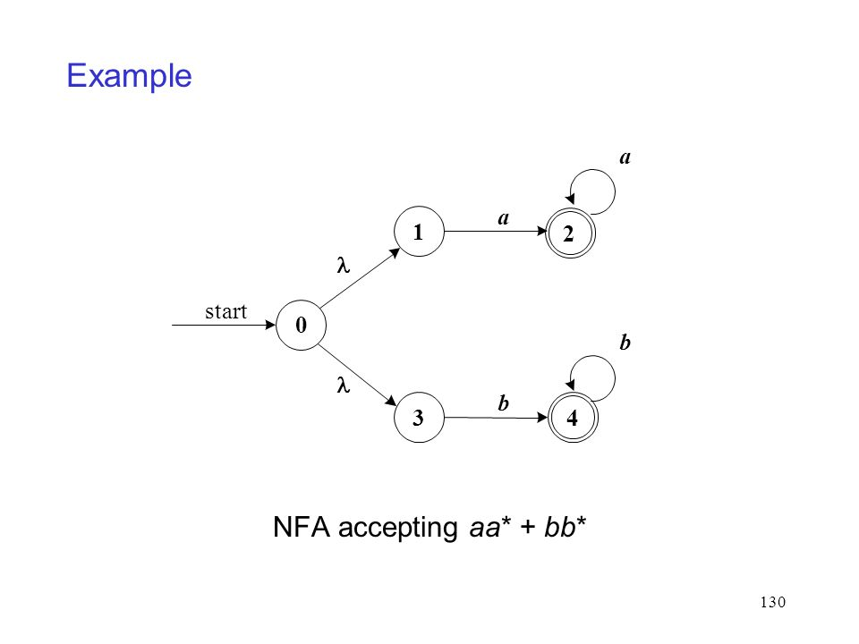 130 NFA accepting aa* + bb* 0 start 1 a 2 a 3 b 4 b Example