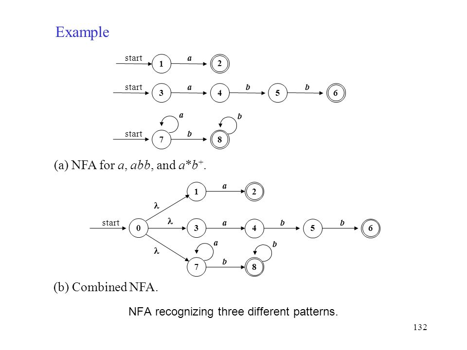 132 NFA recognizing three different patterns. (a) NFA for a, abb, and a*b +.