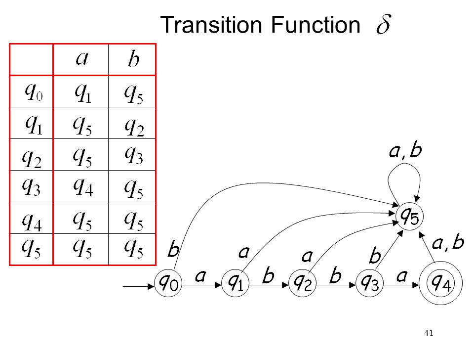 41 Transition Function