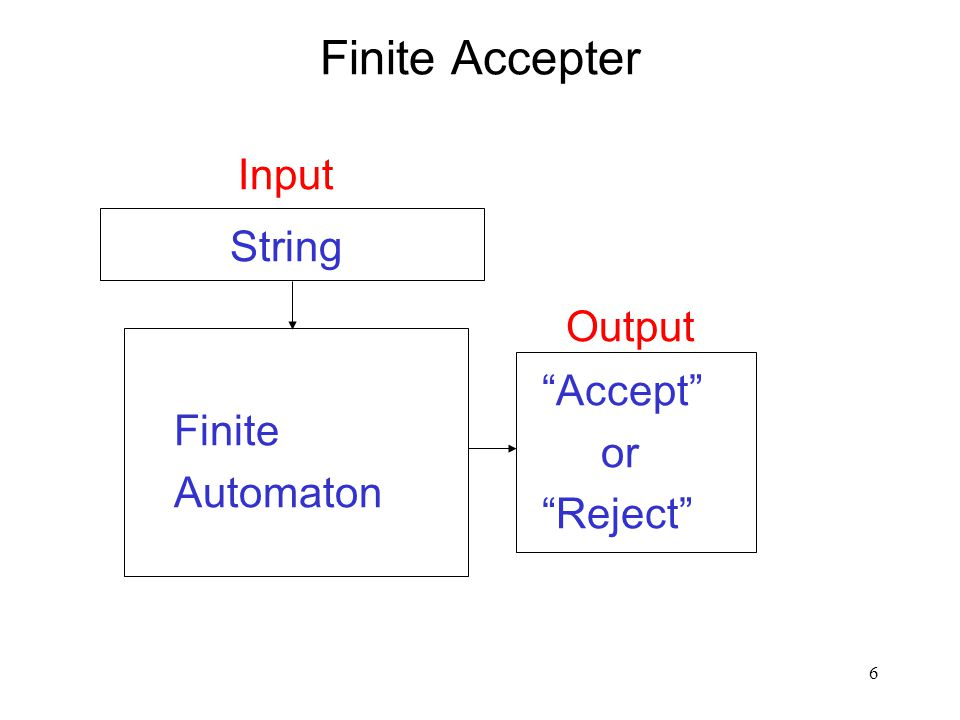 6 Finite Accepter Input Accept or Reject String Finite Automaton Output