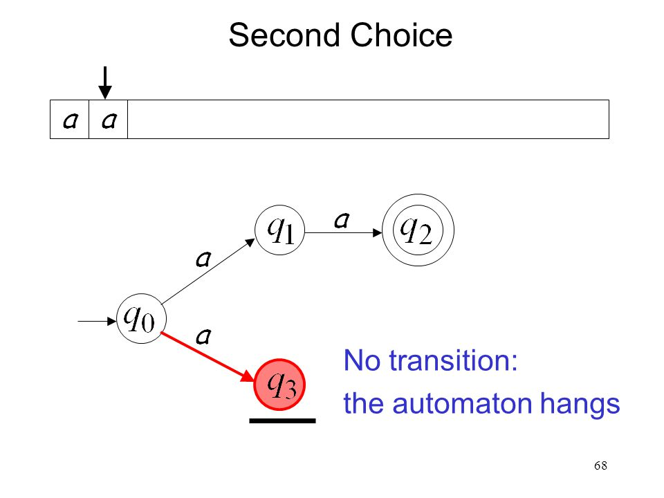 68 Second Choice No transition: the automaton hangs