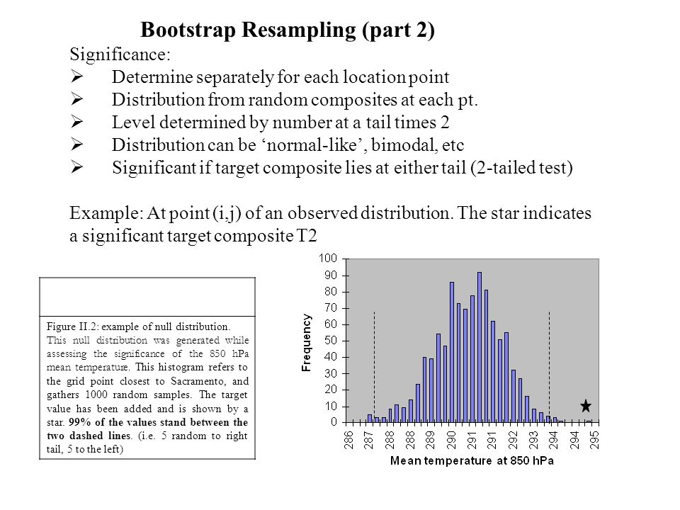 Bootstrap Resampling (part 2) Significance:  Determine separately for each location point  Distribution from random composites at each pt.
