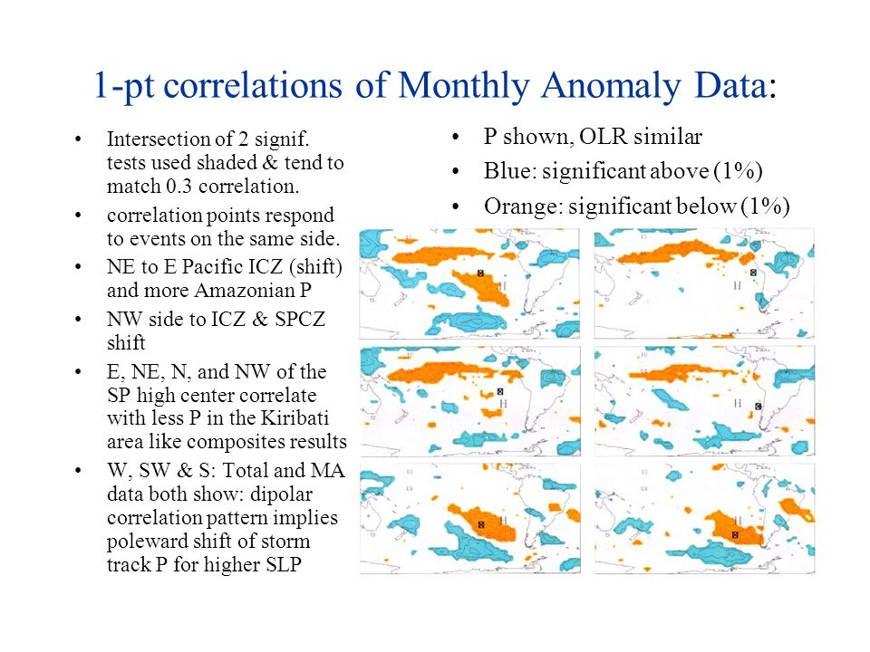 1-pt correlations of Monthly Anomaly Data: Intersection of 2 signif.