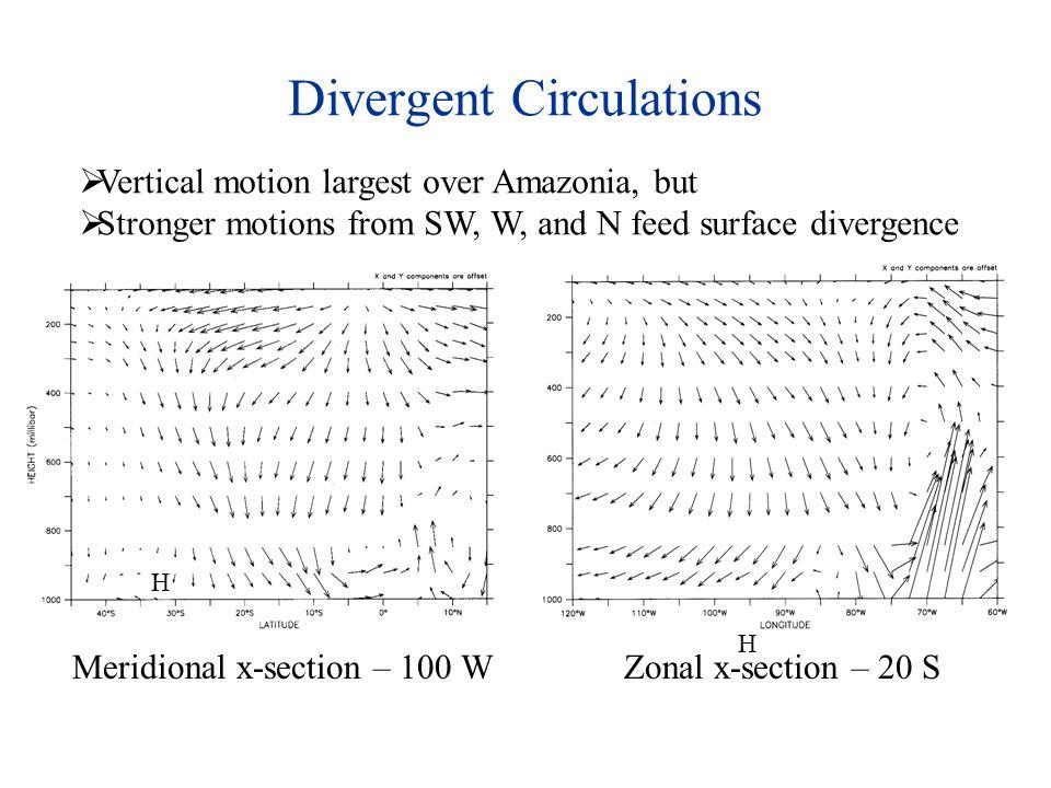 DWS cross-correlations for SLP max