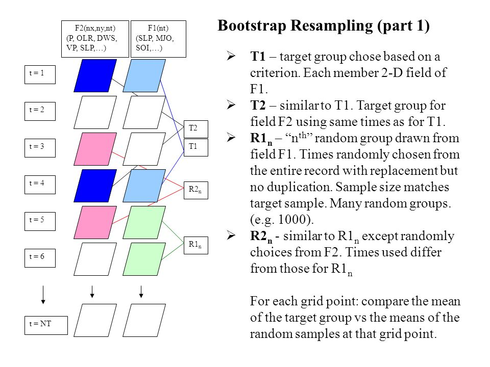 Bootstrap Resampling (part 2) Significance:  Determine separately for each location point  Distribution from random composites at each pt.