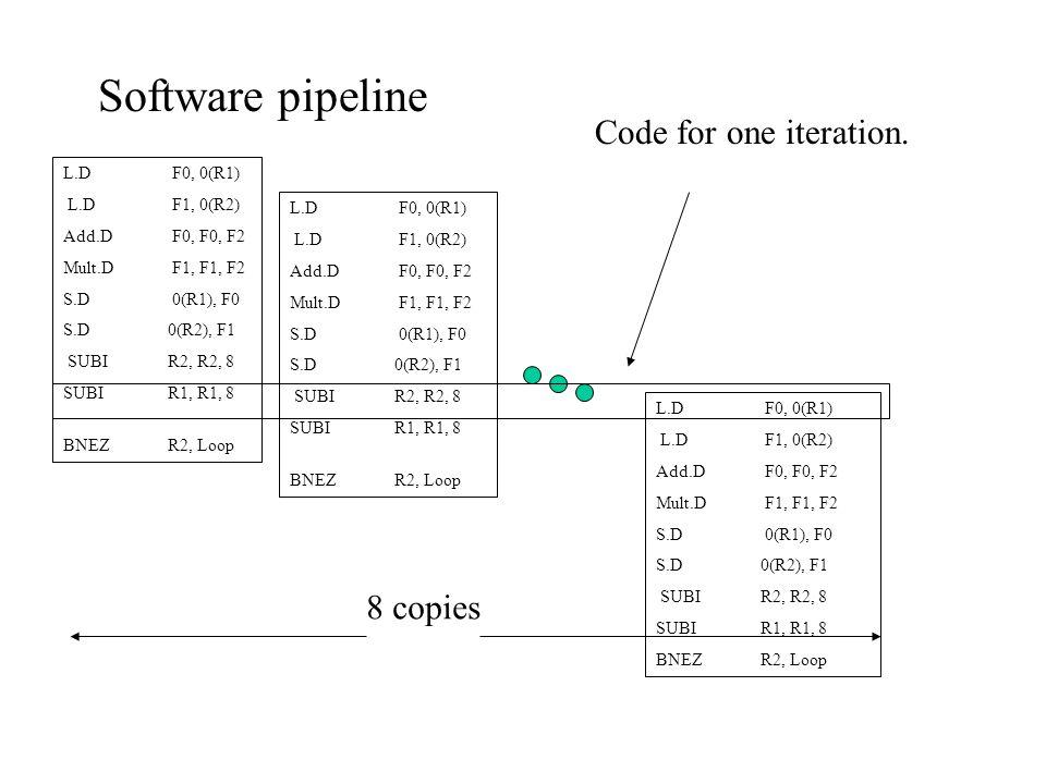 Software pipeline L.D F0, 0(R1) L.D F1, 0(R2) Add.D F0, F0, F2 Mult.D F1, F1, F2 S.D 0(R1), F0 S.D0(R2), F1 SUBIR2, R2, 8 SUBIR1, R1, 8 BNEZR2, Loop L.D F0, 0(R1) L.D F1, 0(R2) Add.D F0, F0, F2 Mult.D F1, F1, F2 S.D 0(R1), F0 S.D0(R2), F1 SUBIR2, R2, 8 SUBIR1, R1, 8 BNEZR2, Loop L.D F0, 0(R1) L.D F1, 0(R2) Add.D F0, F0, F2 Mult.D F1, F1, F2 S.D 0(R1), F0 S.D0(R2), F1 SUBIR2, R2, 8 SUBIR1, R1, 8 BNEZR2, Loop 8 copies Code for one iteration.