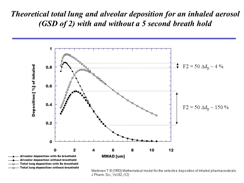 Theoretical total lung and alveolar deposition for an inhaled aerosol (GSD of 2) with and without a 5 second breath hold Alveolar deposition with 5s breathold Alveolar deposition without breathold Total lung deposition with 5s breathold Total lung deposition without breathold 0 0.2 0.4 0.6 0.8 1 024681012 Deposition [ %] of inhaled MMAD [um] F2 = 50  d p ~ 4 % F2 = 50  d p ~ 150 %