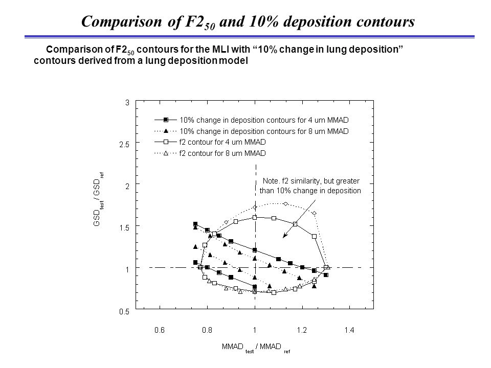 """Comparison of F2 50 and 10% deposition contours Comparison of F2 50 contours for the MLI with """"10% change in lung deposition"""" contours derived from a"""