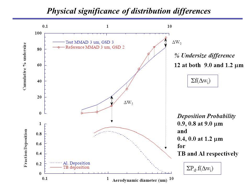 Physical significance of distribution differences 0 0.2 0.4 0.6 0.8 1 0.1110 Al. Deposition TB deposition Fraction Deposition Aerodynamic diameter (um