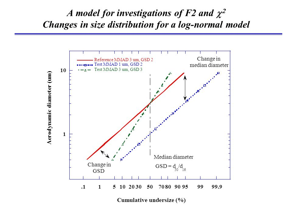 A model for investigations of F2 and   Changes in size distribution for a log-normal model 1 10.11510203050708090959999.9 Reference MMAD 3 um, GSD 2 Test MMAD 1 um, GSD 2 Test MMAD 3 um, GSD 3 Aerodynamic diameter (um) Cumulative undersize (%) Median diameter Change in median diameter Change in GSD GSD = d 50 /d 16