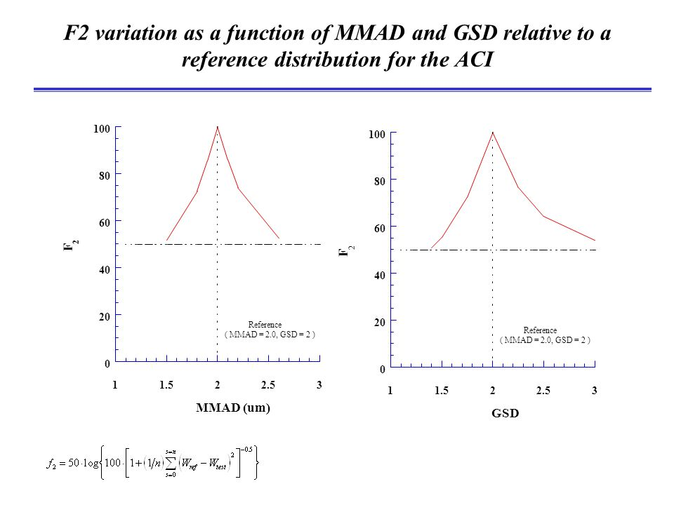 How F2 measures changes in size distribution Response of F2 for the ACI to changes in MMAD and GSD relative to a 2  m MMAD, GSD = 2 reference aerosol