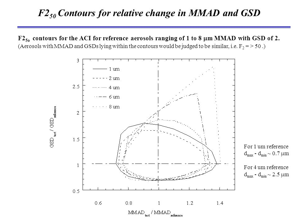 F2 50 Contours for relative change in MMAD and GSD F2 5o contours for the ACI for reference aerosols ranging of 1 to 8  m MMAD with GSD of 2.