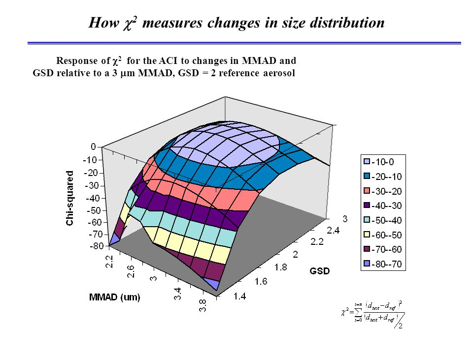 How  2 measures changes in size distribution Response of  2 for the ACI to changes in MMAD and GSD relative to a 3  m MMAD, GSD = 2 reference aerosol