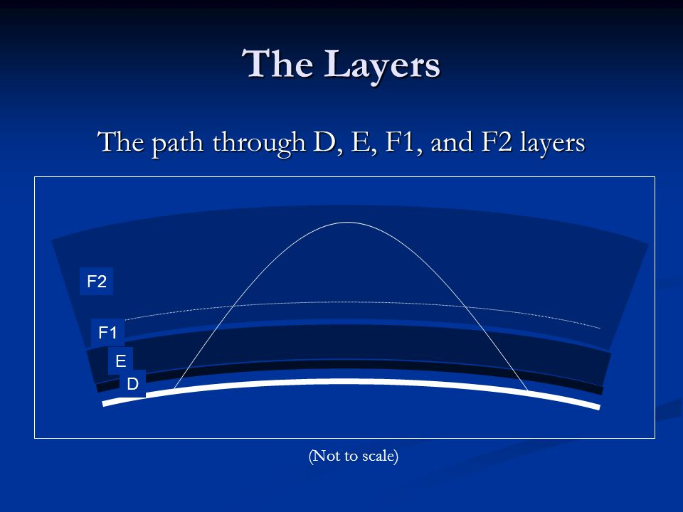 The Layers The path through D, E, F1, and F2 layers F2 F1 E D (Not to scale)