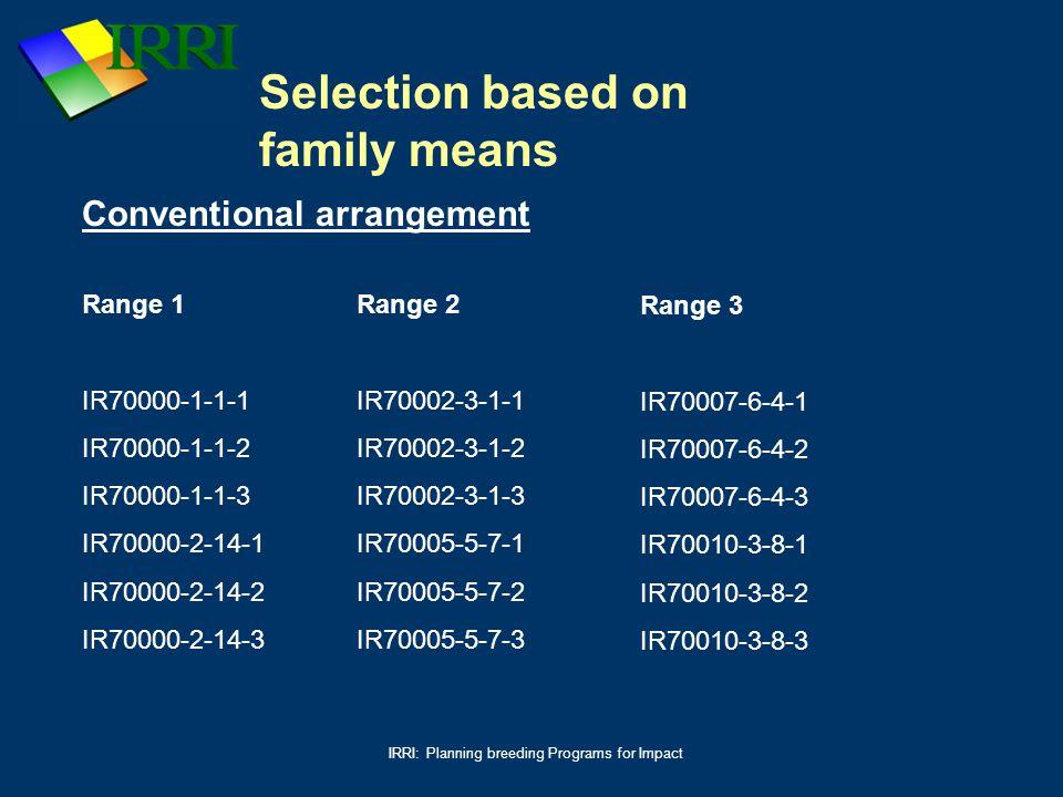 IRRI: Planning breeding Programs for Impact Conventional arrangement Range 1 IR70000-1-1-1 IR70000-1-1-2 IR70000-1-1-3 IR70000-2-14-1 IR70000-2-14-2 I