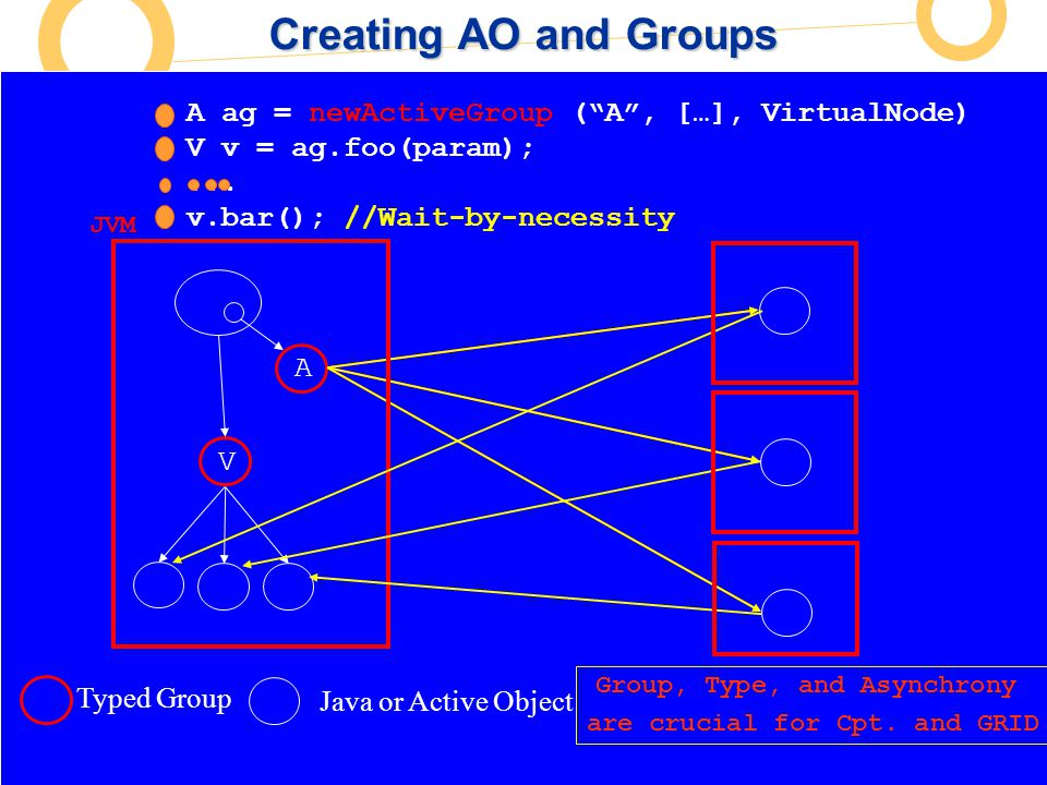 European Commission Directorate-General Information Society Unit F2 – Grid Technologies A ProActive : Active objects Proxy Java Object A ag = newActiv