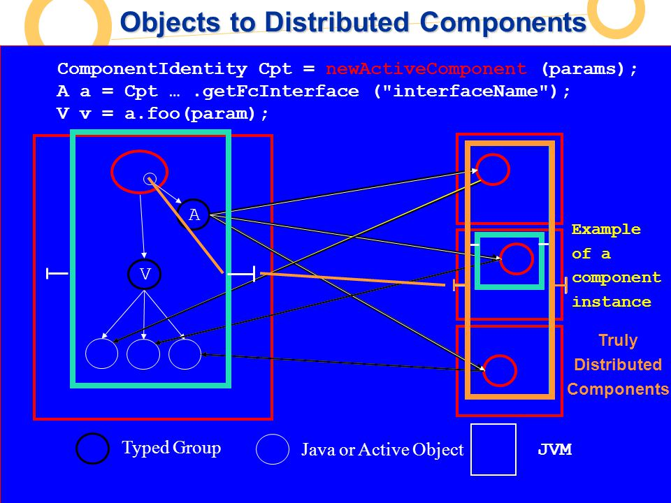 European Commission Directorate-General Information Society Unit F2 – Grid Technologies A Creating AO and Groups Typed Group Java or Active Object A a