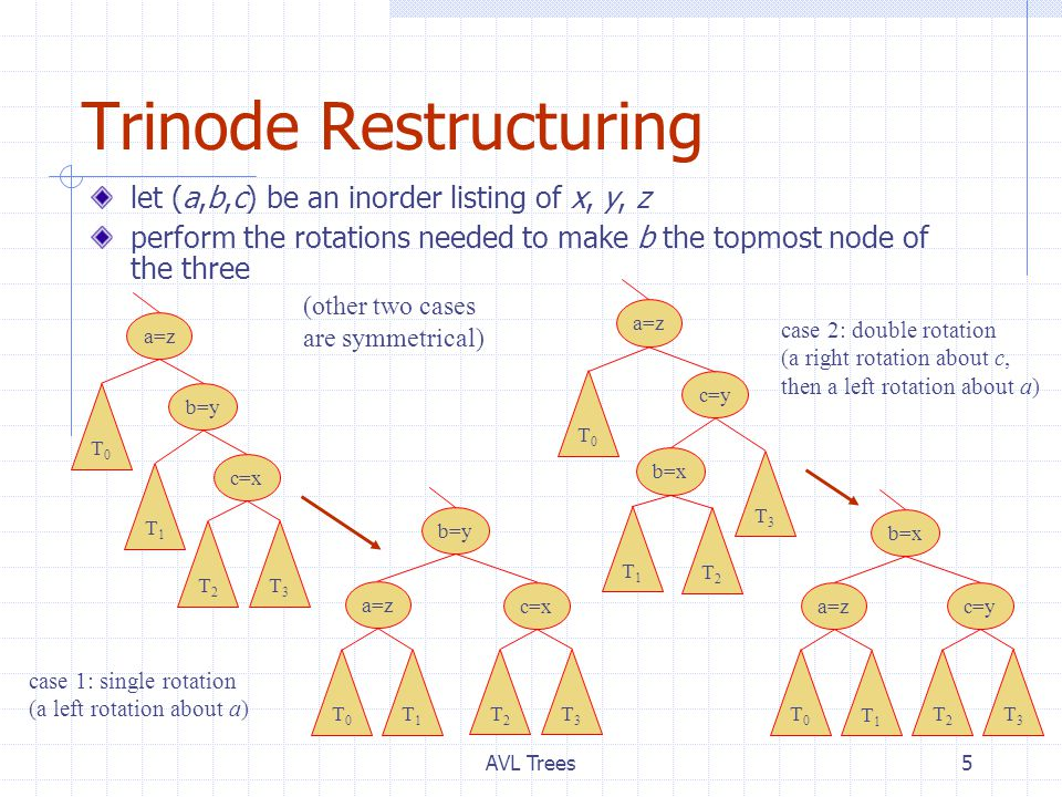 AVL Trees5 Trinode Restructuring let (a,b,c) be an inorder listing of x, y, z perform the rotations needed to make b the topmost node of the three b=y a=z c=x T0T0 T1T1 T2T2 T3T3 b=y a=z c=x T0T0 T1T1 T2T2 T3T3 c=y b=x a=z T0T0 T1T1 T2T2 T3T3 b=x c=ya=z T0T0 T1T1 T2T2 T3T3 case 1: single rotation (a left rotation about a) case 2: double rotation (a right rotation about c, then a left rotation about a) (other two cases are symmetrical)