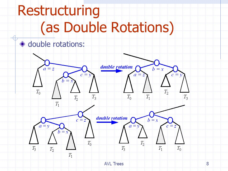AVL Trees8 Restructuring (as Double Rotations) double rotations: