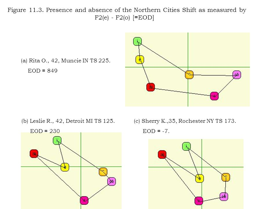 Figure 11.3. Presence and absence of the Northern Cities Shift as measured by F2(e) - F2(o) [=EOD] (a) Rita O., 42, Muncie IN TS 225. EOD = 849 (b) Le